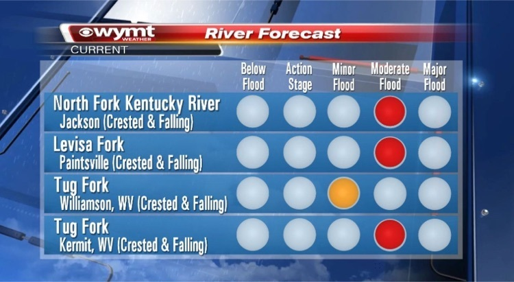 River Flooding info